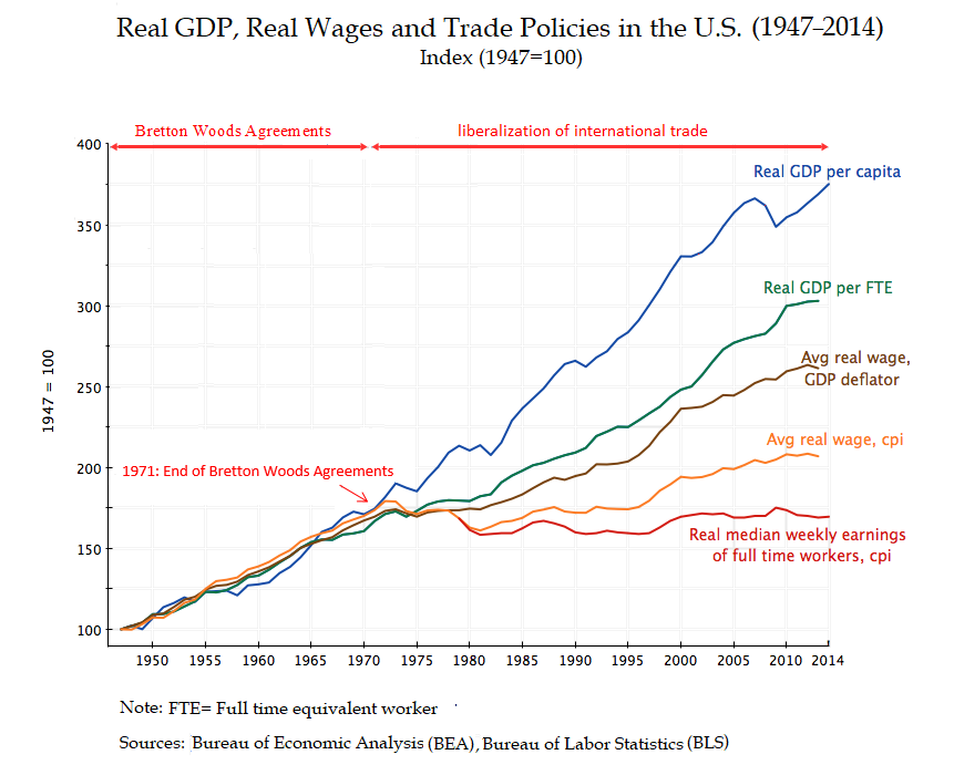 real_gdp2c_real_wages_and_trade_policies_in_the_u-s-_281947e28093_201429